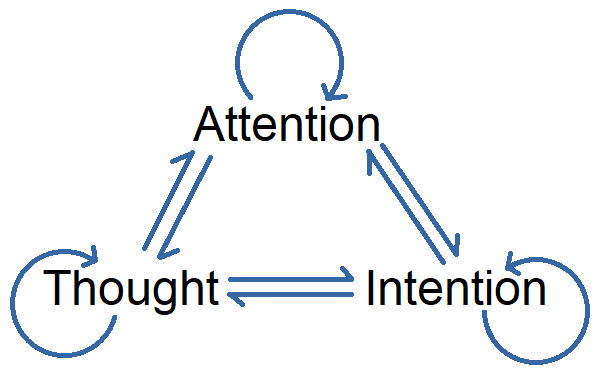 Thought-intention-attention diagram